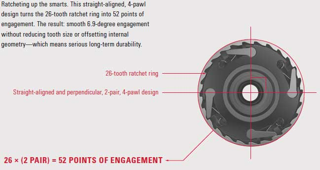 Some people really nerd out on hub engagement. I tend to think this is always a bit overplayed (unless you're a trials rider) and that durability is really the most important feature of a rear hub, but, hey, to each their own. For the quick-engagement fans out there, I offer you this illustration.