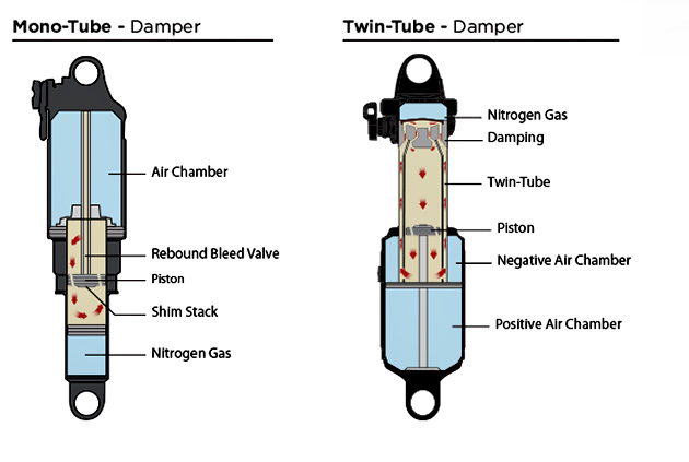 "On your left, a ""typical"" single-tube damper. On your right, Cane Creek's twin-tube innards. Check out the oil flow over the damping circuits at the top of the shock. Damn. Who things stuff like that up in the first place? Crazy."