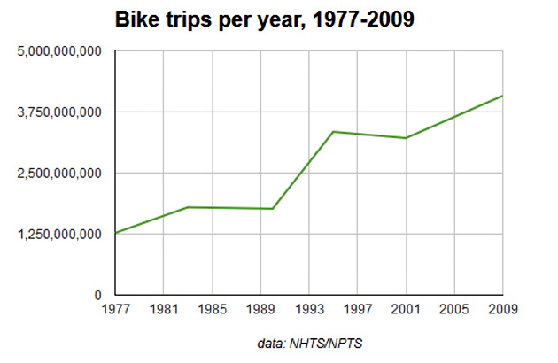 Bike trips per year have more than tripled since 1977 while fatalities have decreased. The overall trend is a good one. We still, however, can do better. Graphic courtesy of peopleforbikes.org