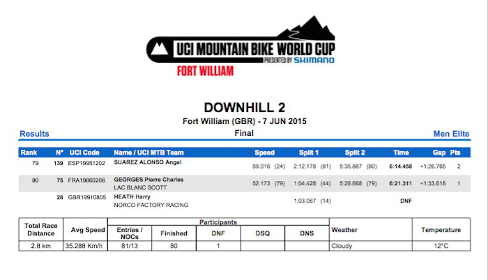 Fort William World Cup Results